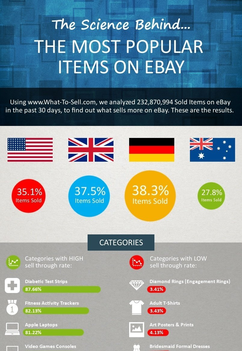 infographic the science behind the most popular items on ebay