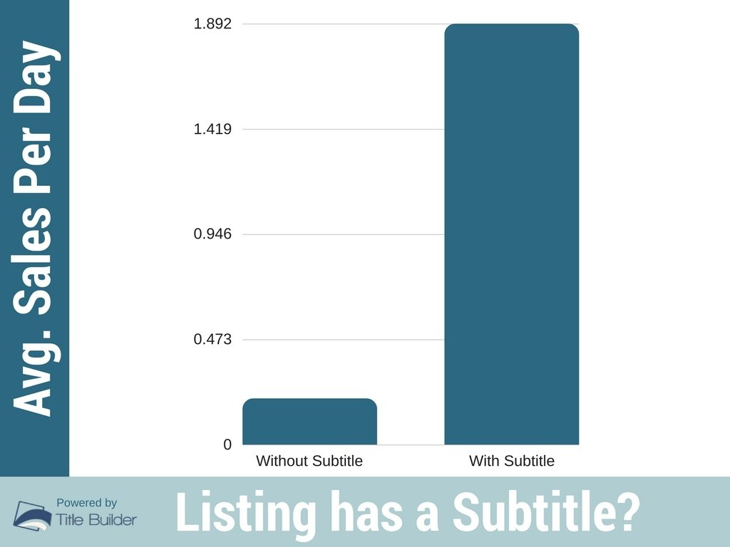 We analyzed 961668 ebay item titles heres what we learned about we compared the average sales per day for both ebay items with subtitles and without subtitles and the results were quite clear subtitles are strongly biocorpaavc
